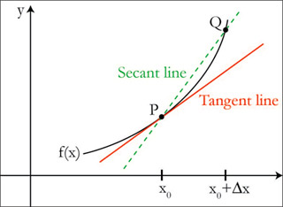An illustration of secant and tangent lines.