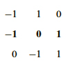 Figure excerpted from 'Introduction to Linear Algebra' by G.S. Strang
