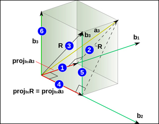 A set of orthogonal vectors in an inner product space.