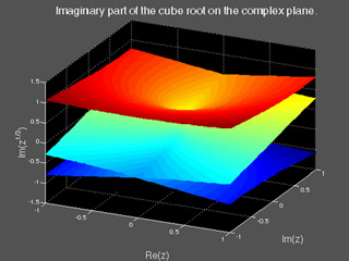 Image of imaginary part of the cube root on the complex plane.