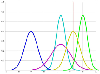 A graph plot with 5 curves in different colors.