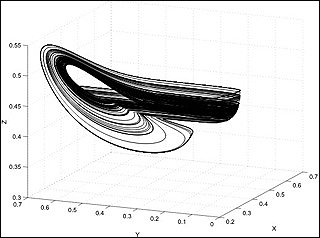 A graph with x-axis, y-axis, and z-axis, with black, curved lines forming a 3-D loop shape in the center.